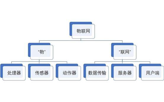 物联网如何理解?物联网的技术原理是什么?物联网的总结简图