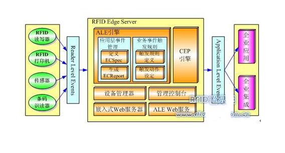 关于RFID技术,这些都是你要了解的知识吧!