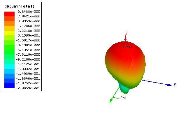 超高频9dbic圆极化远场RFID天线3D方向图