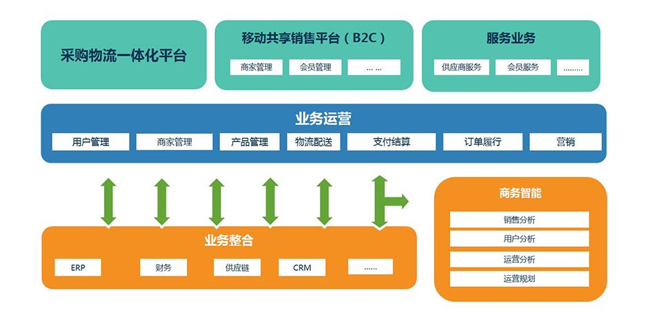 溯源商城平台解决方案