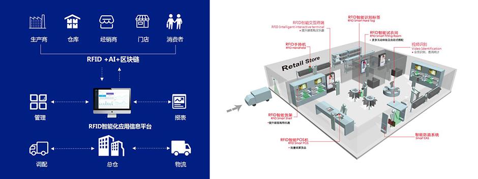 智慧服装门店解决方案系统架构图