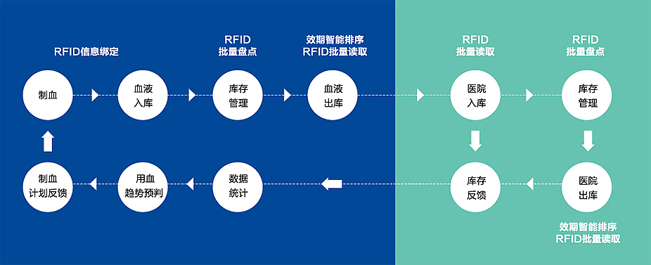 血液智慧管理系统解决方案系统架构图1