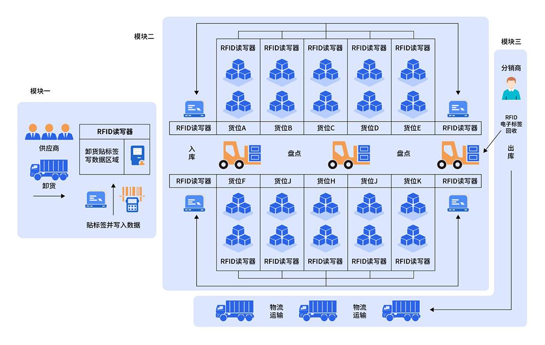 WMS智慧仓储管理系统解决方案系统架构图