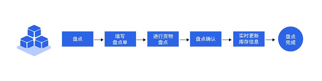 WMS智慧仓储管理RFID盘点流程架构
