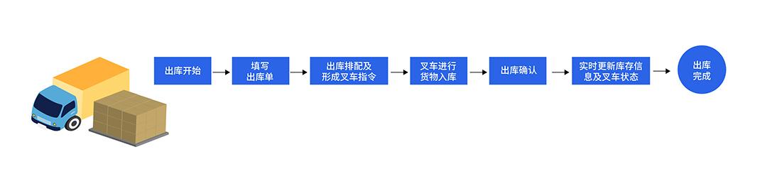 WMS智慧仓储管理出货流程