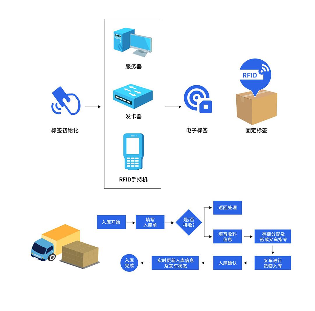 WMS智慧仓储管理入库流程