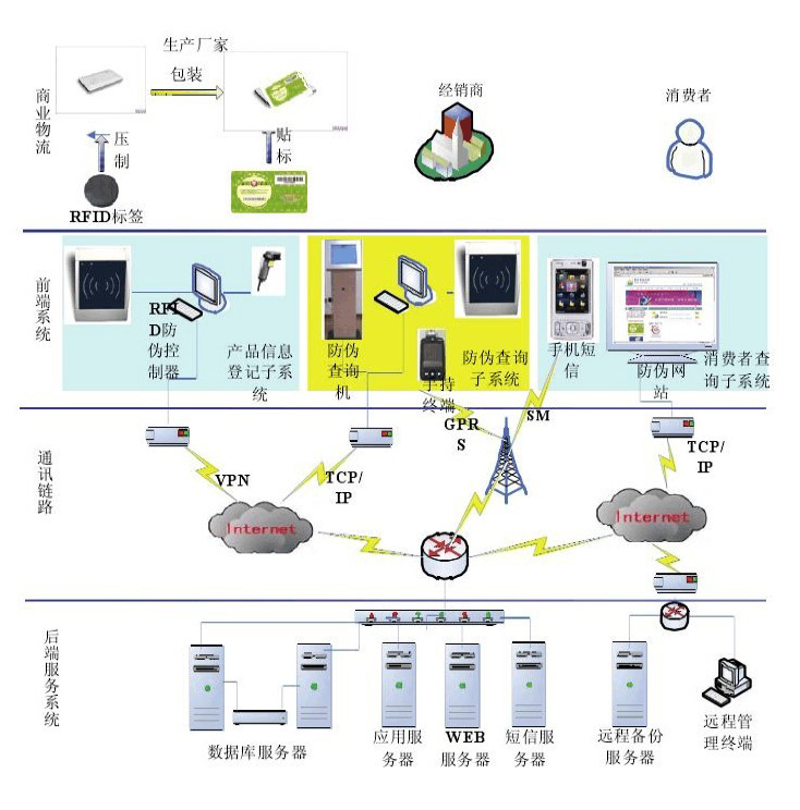 RFID溯源架构图.jpg