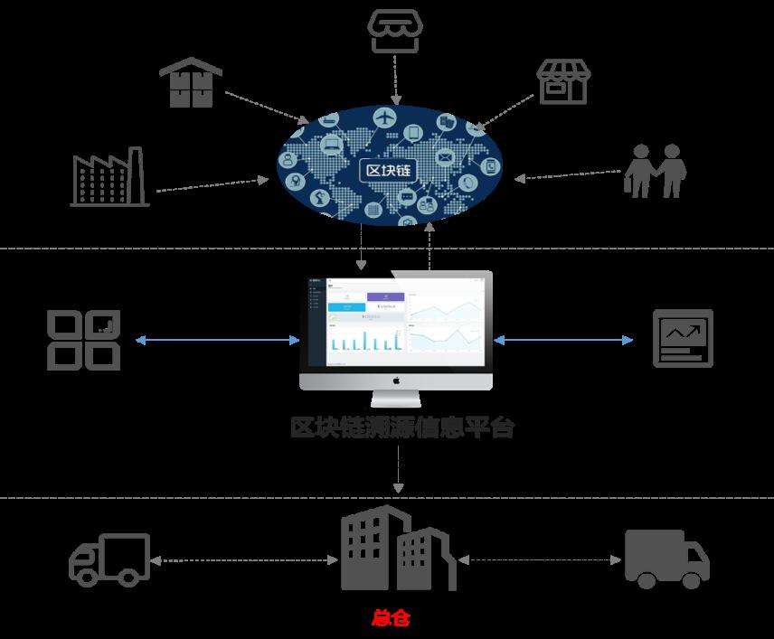 RFID区块链溯源架构图.png