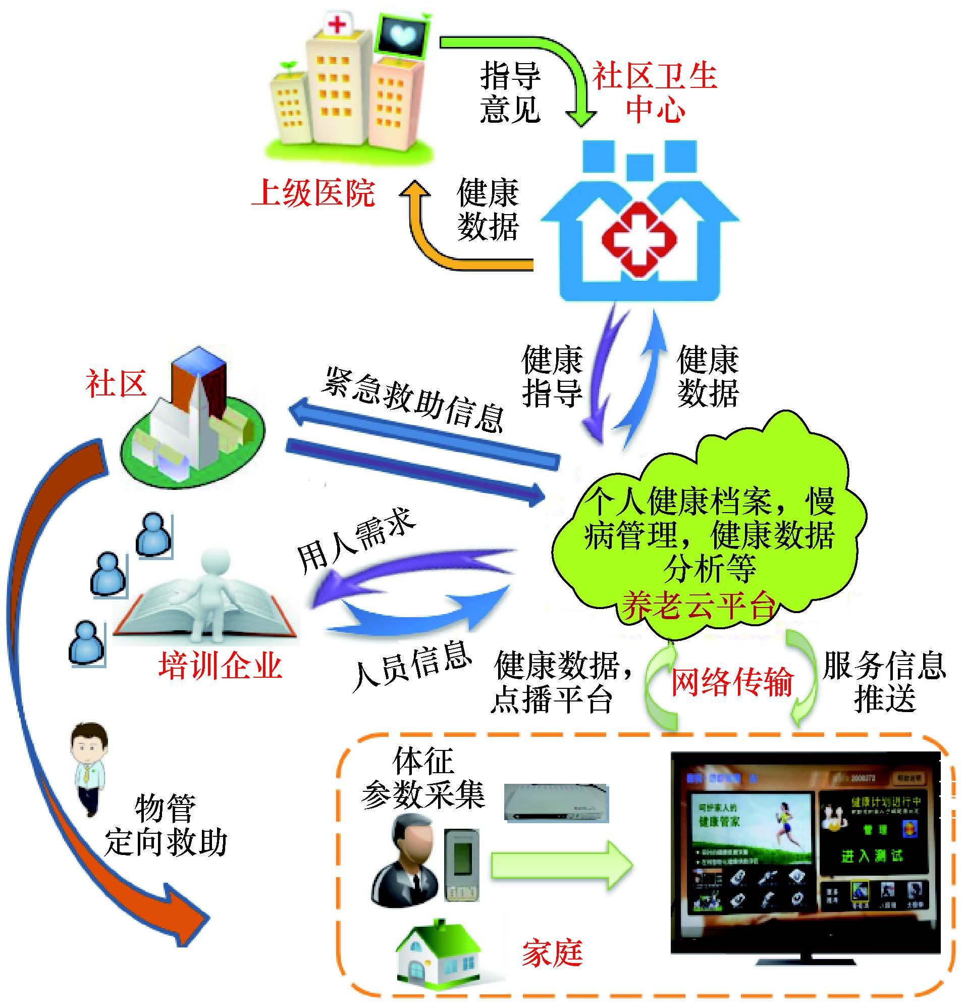 物联网技术在医疗服务领域的应用与发展现状.jpg